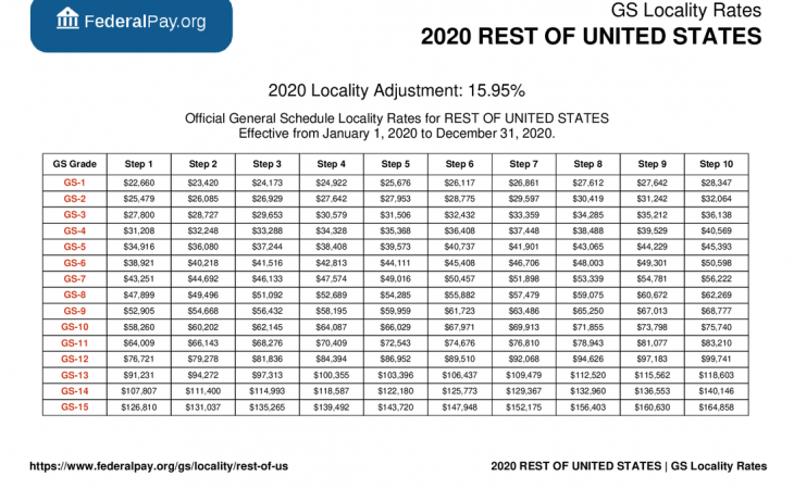GS 13 Pay Scale 2022