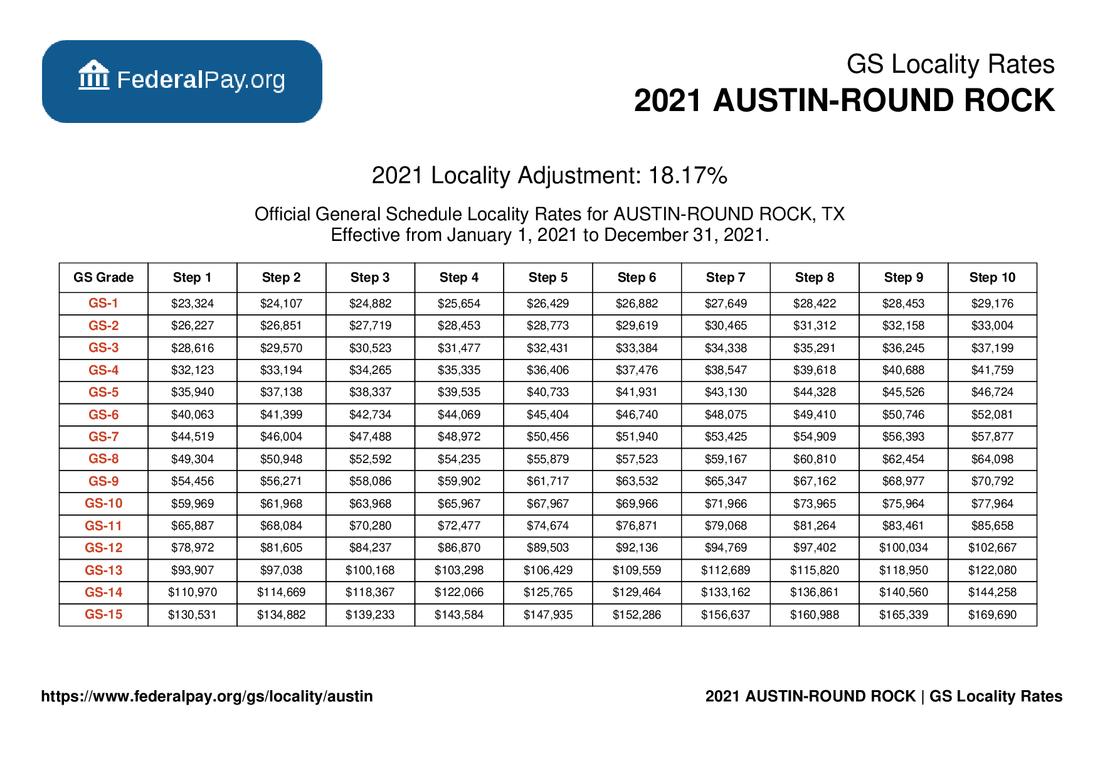 GS Pay Scale 2022 Austin Tx
