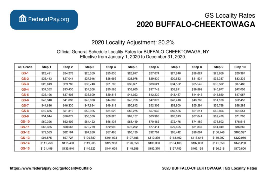 GS Pay Scale 2022 Buffalo