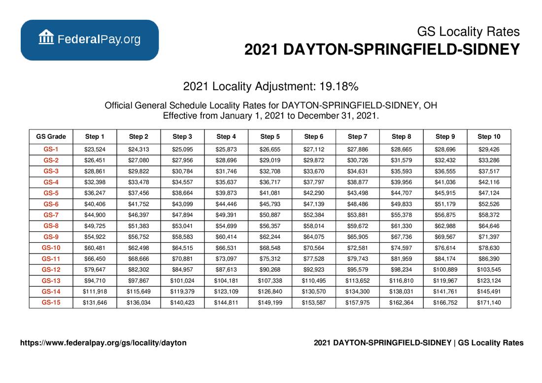GS Pay Scale 2022 Dayton