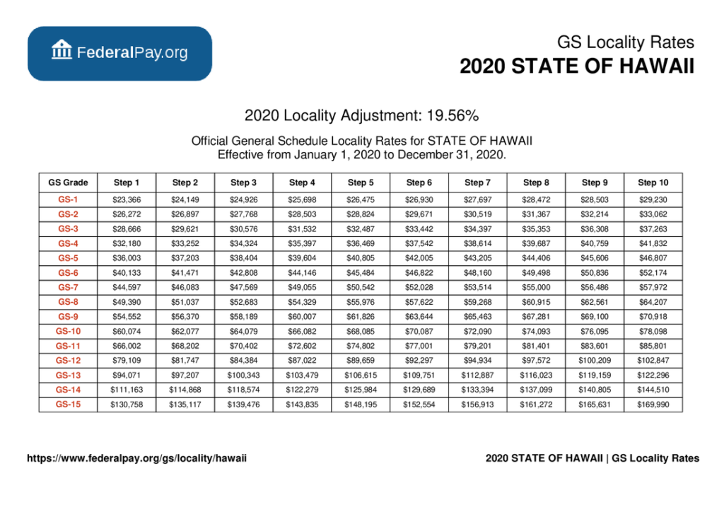 GS Pay Scale 2022 Hawaii