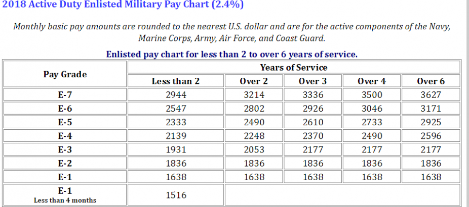 GS Pay Scale 2022 Jacksonville