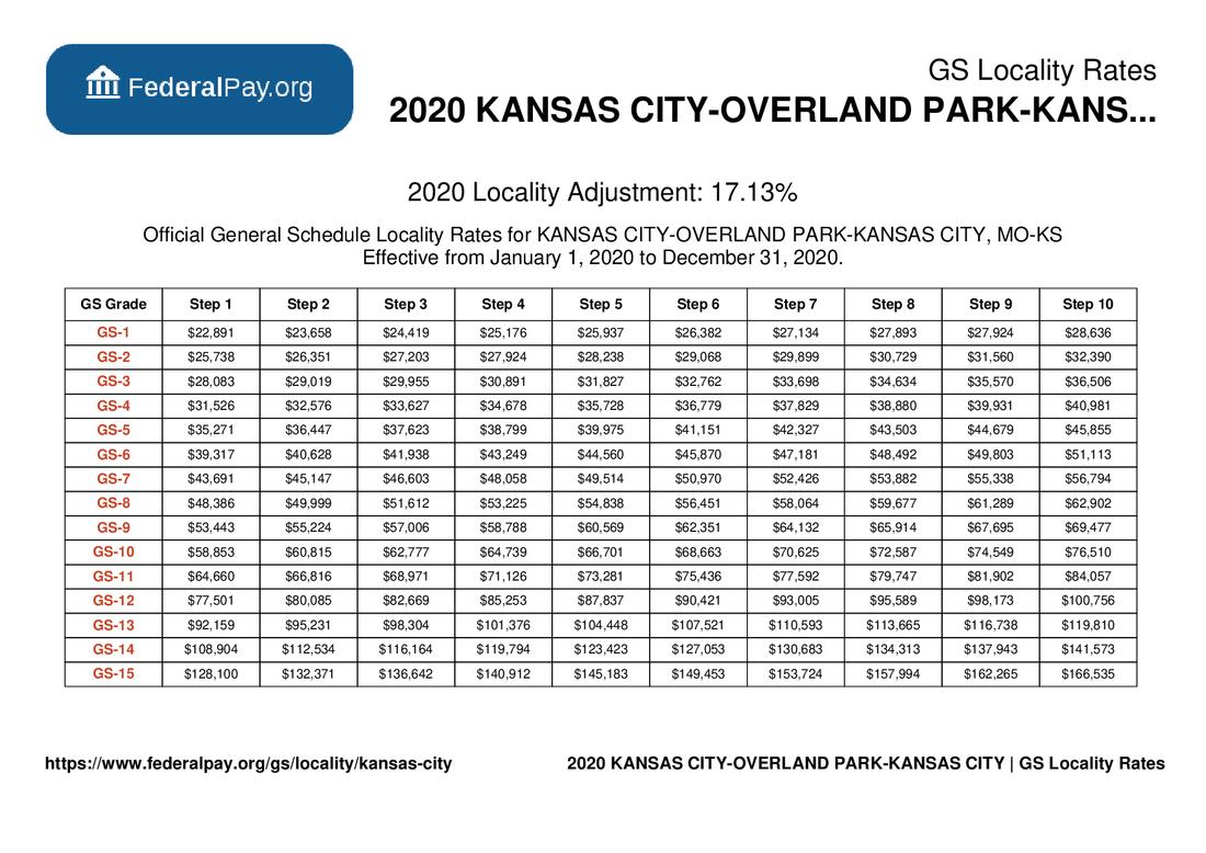 GS Pay Scale 2022 Kansas City
