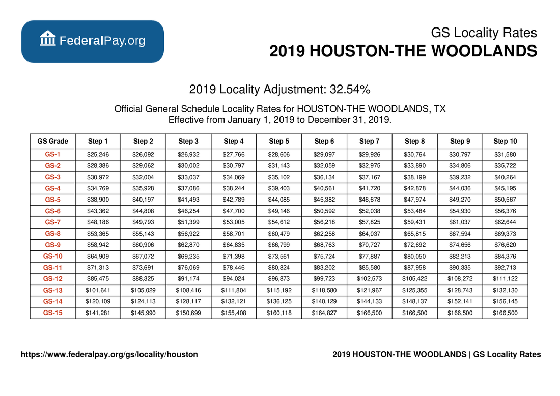 GS Pay Scale 2022 Leo