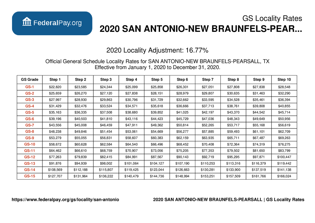GS Pay Scale 2022 Maine