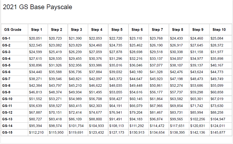 GS Pay Scale 2022 OPM Locality Pay Hourly