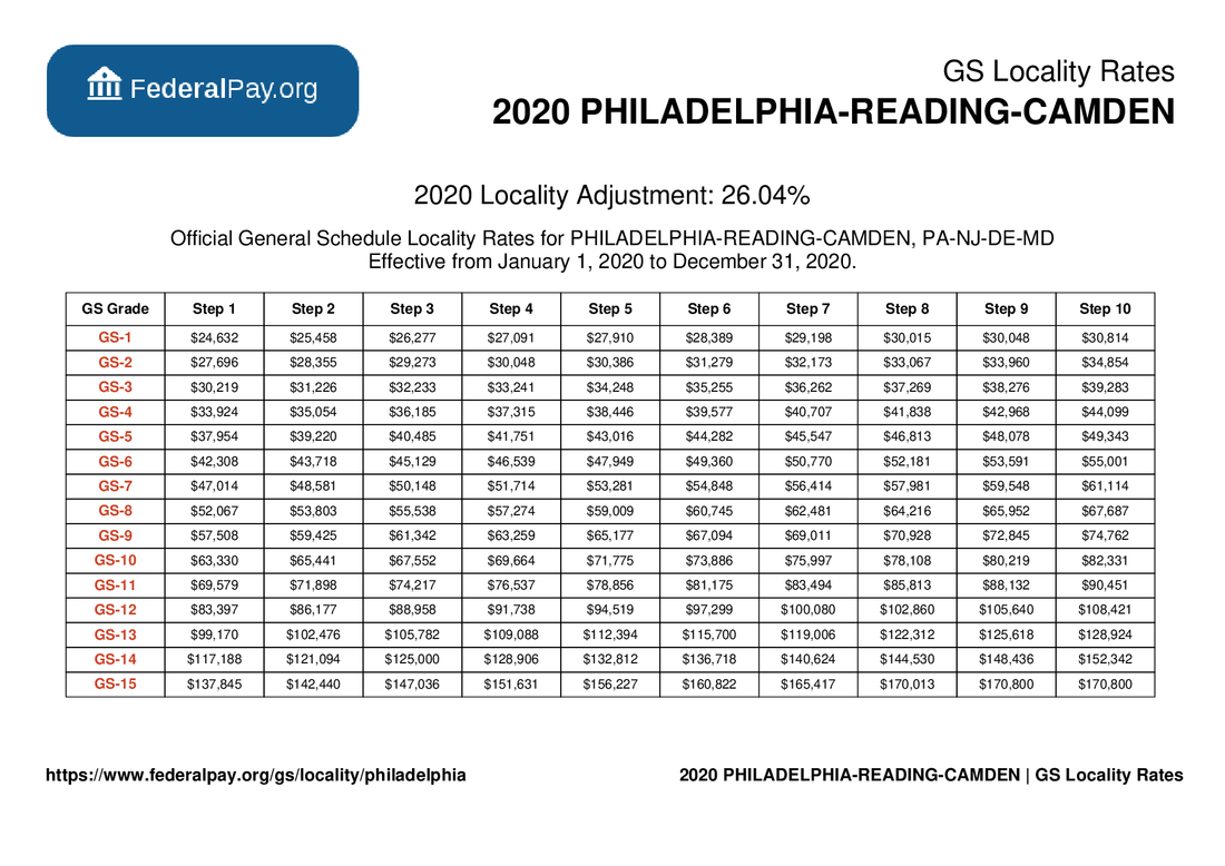 GS Pay Scale 2022 Philadelphia