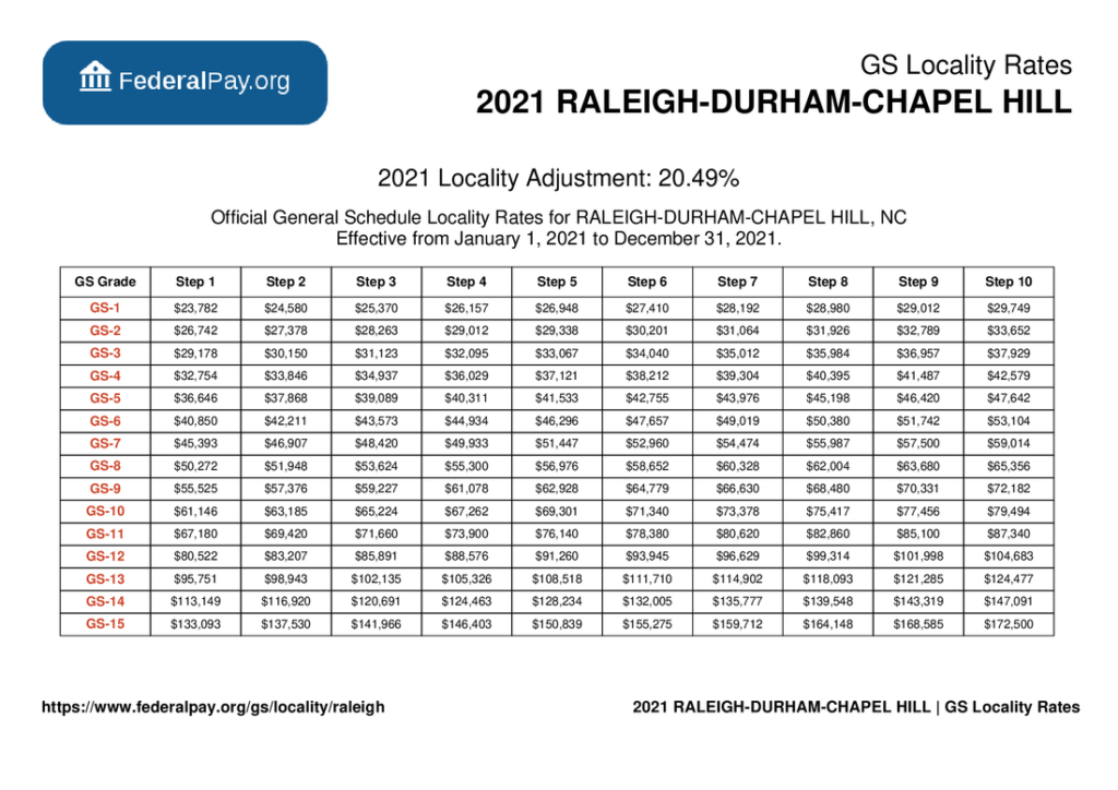 GS Pay Scale 2022 Raleigh