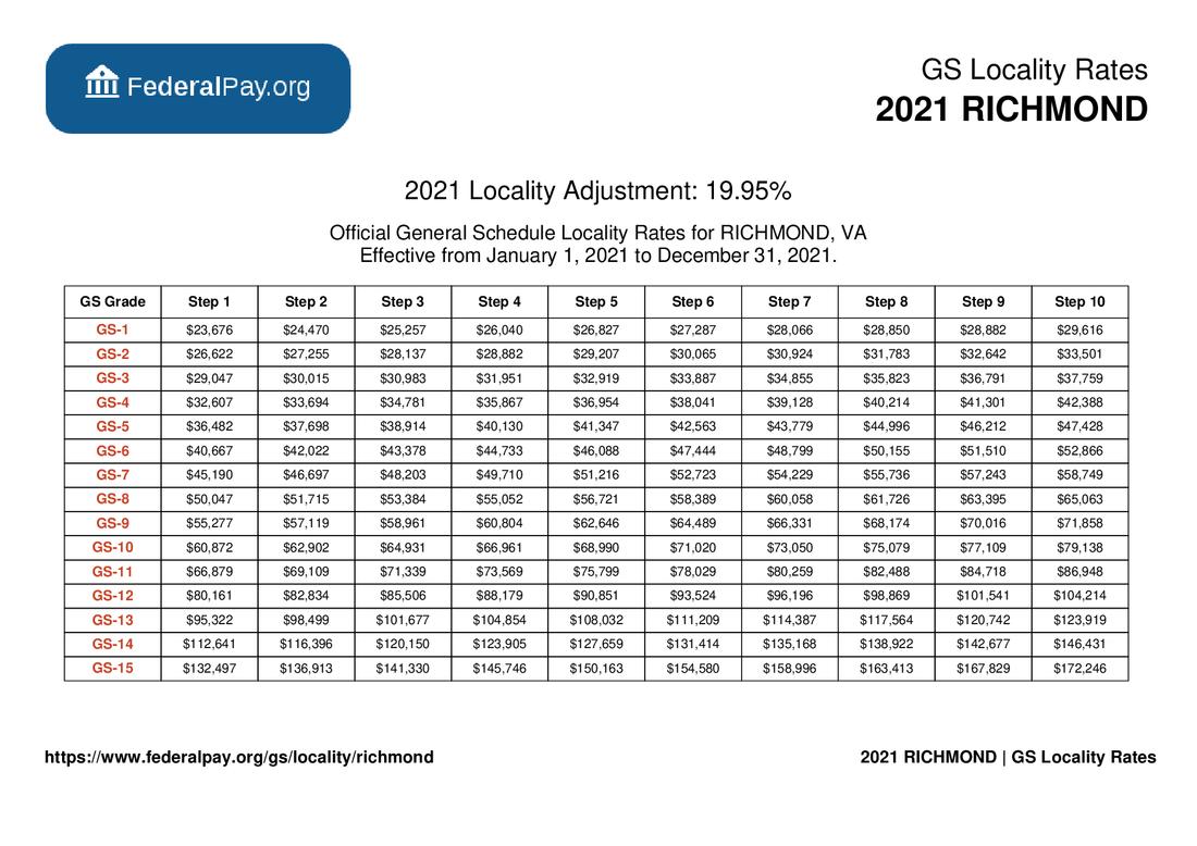 GS Pay Scale 2022 Richmond