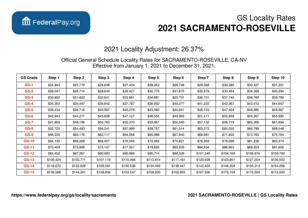 GS Pay Scale 2022 Sacramento