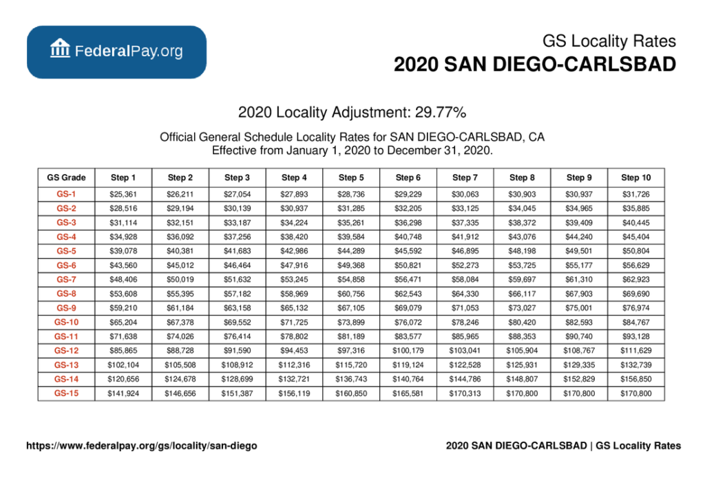 GS Pay Scale 2022 San Diego